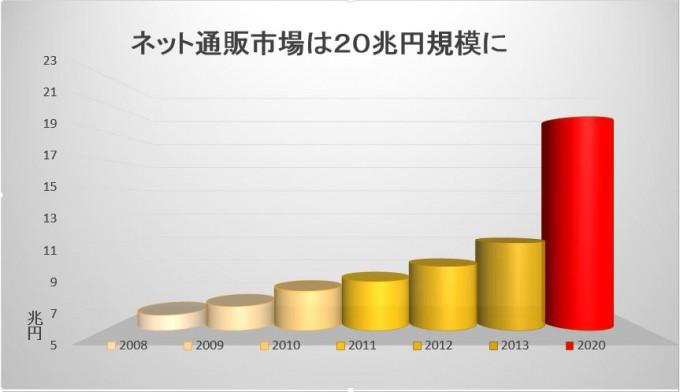 2020年ec市場グラフ