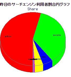 検索エンジンシェアグラフ