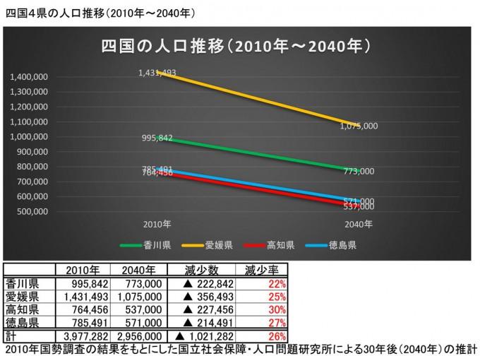 四国4県の人口推移(2010年~2040年)